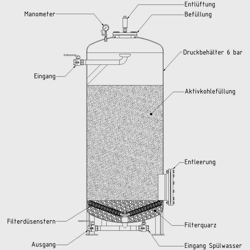 Adsorption / Nassaktivkohle - IUM · Ingenieurbüro für ...